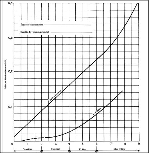 Expansividad, Atterberg, Lambe, presión hinchamiento, edómetro